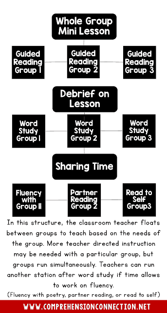 This post includes framework ideas for structuring your ELA block and  includes ideas for fitting in all of the key components.