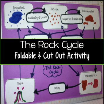This Rock Cycle Project looks like lots of fun. Hands on learning is always a plus!