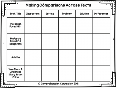 Teaching students to compare across texts starts with using compare and contrast language. This post includes tips for teaching comparisons including this free resource and more.